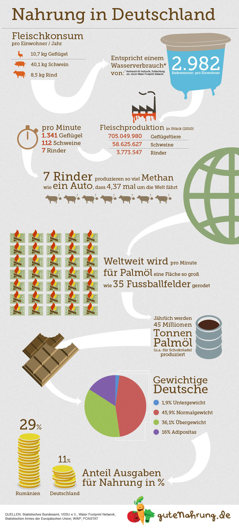 alles ber nahrung in deutschland in einer infografik. Black Bedroom Furniture Sets. Home Design Ideas