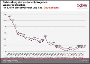 Entwicklung Wasserverbrauch pro Kopf Deutschland