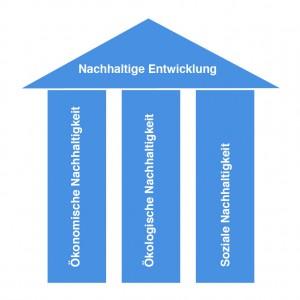 Das drei Säulen Modell der Nachhaltigkeit