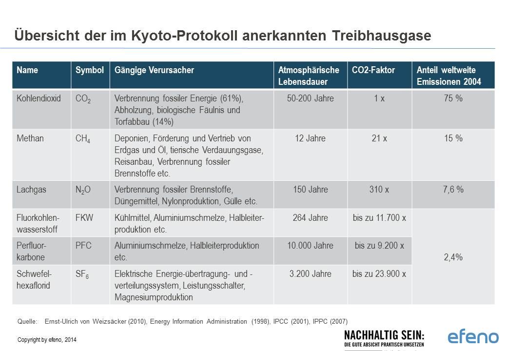 Handbuch Nachhaltigkeit_Übersicht Treibhausgase CO2