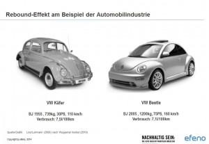 Handbuch Nachhaltigkeit_Beispiel Rebound Effekt Automobilindustrie