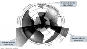 10 Dimensionen der Umweltverschmutzung