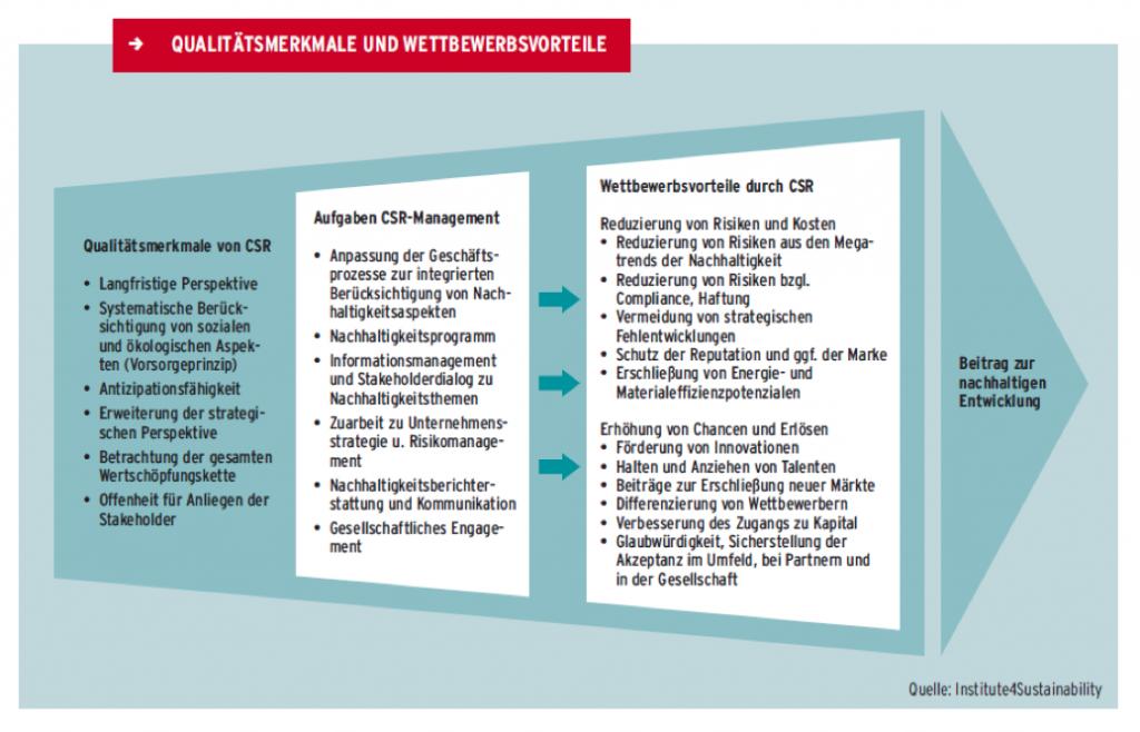CSR Qualitaetsmerkmale (Corporate Social Responsibility), Nachhaltigkeit Handbuch