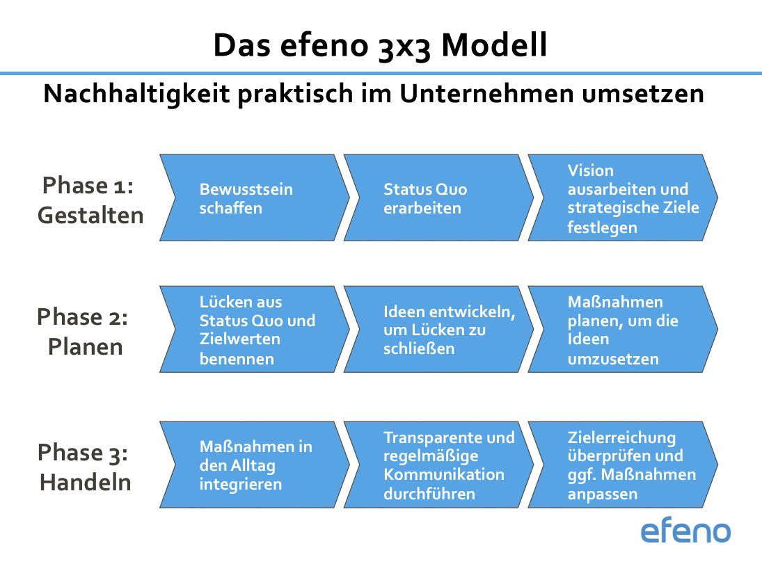 efeno 3x3 Modell Nachhaltigkeit Unternehmen Handbuch