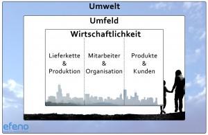 Efeno Nachhaltigkeits-Modell für Unternehmen