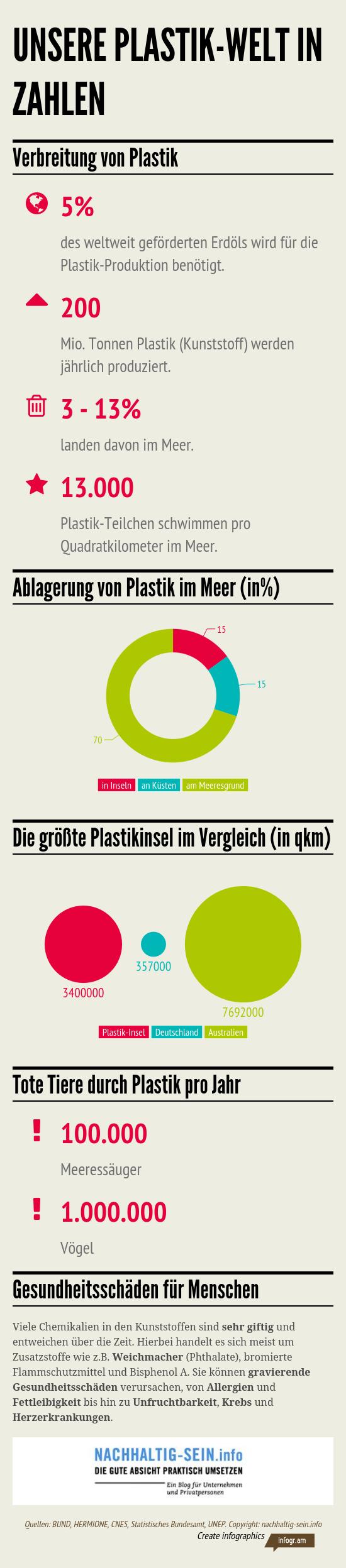 Unsere Plastik Welt in Zahlen von nachhaltig-sein.info