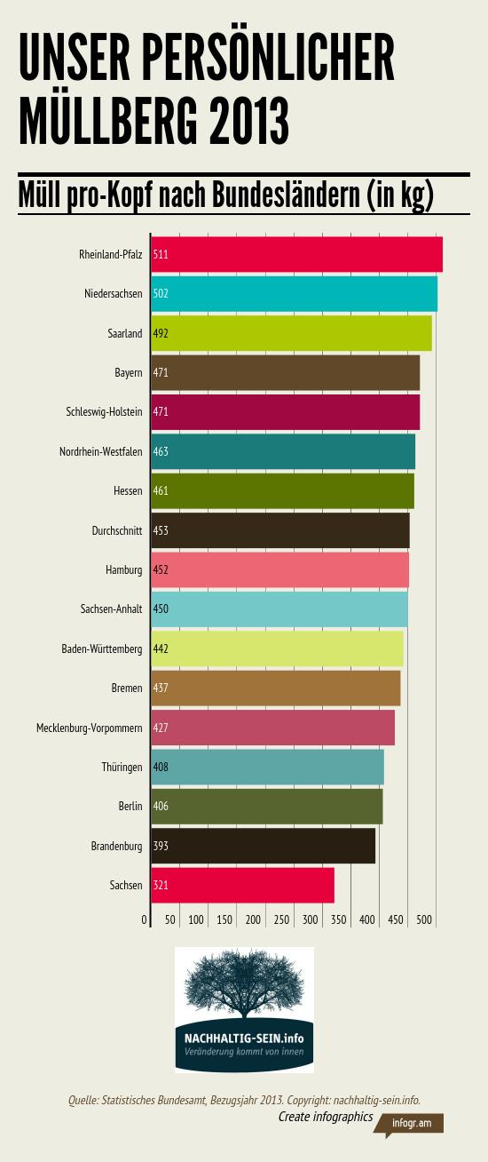 Wie viele singles leben in deutschland 2013
