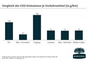 Energiebilanz - Vergleich CO2-Emissionen je Verkehrsmittel