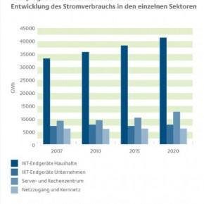 Quelle: _FhG-IZM und FhG-ISI (2009): Abschätzung des Energiebedarfs der weiteren Entwicklung der Informationsgesellschaft
