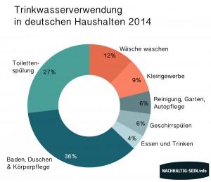 Wasserverbrauch pro Kopf Deutschland pro Person Liter Nachhaltigkeit