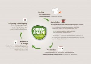 infografik-greenshape_text-version_d