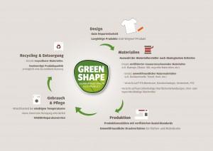 infografik-greenshape_text-version_d