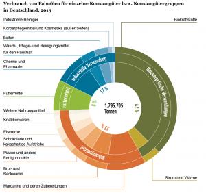 """WWF Studie """"Auf der Ölspur – Berechnungen zu einer palmölfreieren Welt"""" ISBN 978-3-946211-05-1"""